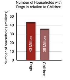 Number of Dogs and Children in Households