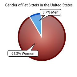 Percentage of Female Pet Sitters in comparison to Male Pet Sitters